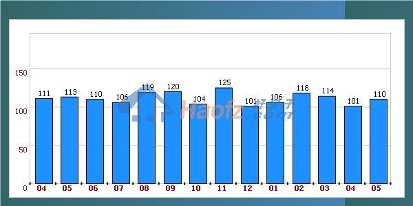 块样本楼盘数据分析