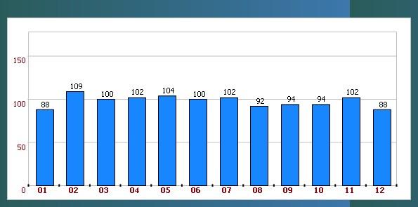 样本楼盘数据分析