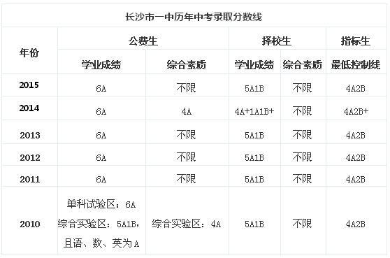 不过,今年开始招生也有三点变化:从2016年中考,长沙市普通高中全面高中苍南县兴港图片